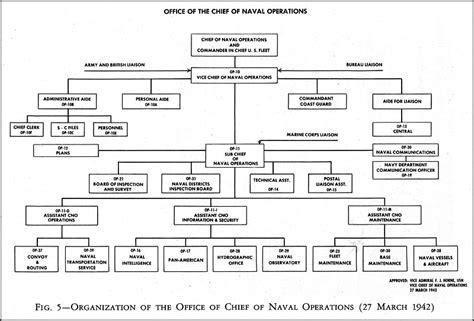 navy organization chart supply hyperwar administration of the navy department in world