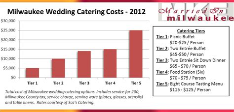 Wedding Budget Milwaukee by How Much To Cater A Wedding Cats