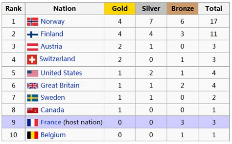 1992 Olympics Medal Table the winter olympic the 2010 student