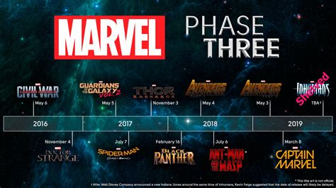 film marvel phase 3 the eve of marvel s phase three starloggers