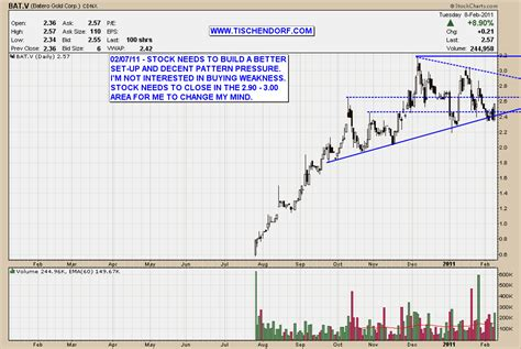 Batwing List Gold bat v batero gold technical chart analysis of gold mining stock