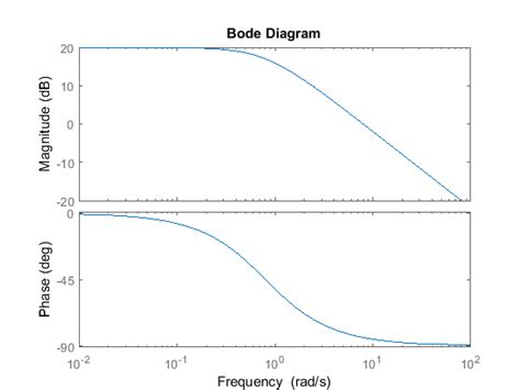 bode diagram tutorials for matlab and simulink introduction