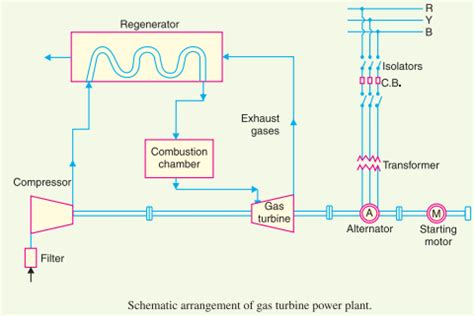 schematic diagram of gas turbine power plant schematic diagram of gas turbine power plant advanced