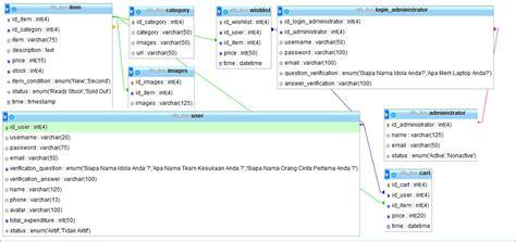 membuat tabel relasi database di cara desain relasi table pada database di phpmyadmin