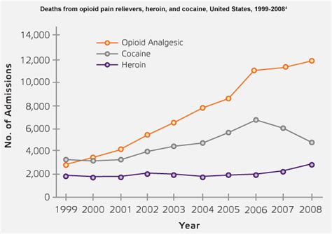 Detox Iop National Abstinence Rates by Relapse In Opioid Dependence Zubsolvzubsolv