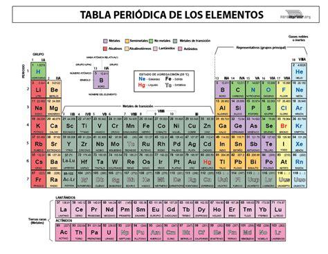 tabla periodica www ver tabla de primera 2016 calendar template 2016