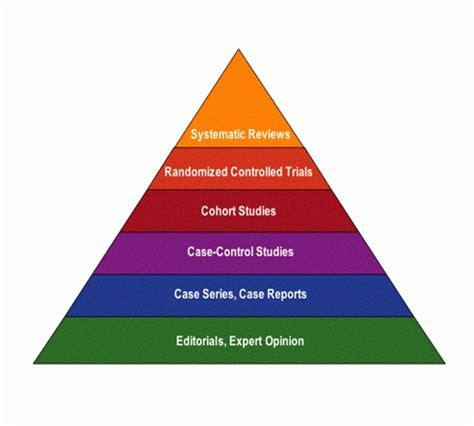 based of evidence based practice steps levels nursing journals