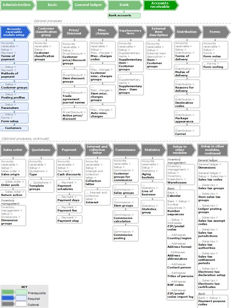 accounts flowchart flowchart configuring the accounts receivable module