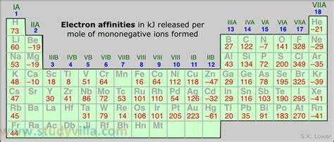 Electron Affinity Periodic Table by Gallery Electron Affinity Values