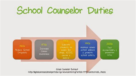 of school counselor for high school counselors 2014
