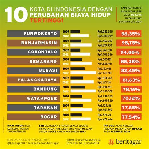 Biaya Pemutihan Gigi Di Jakarta 10 kota di indonesia dengan biaya hidup tertinggi dhimas
