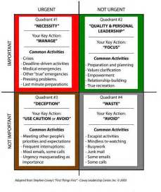 Covey Quadrants Template by Investing For Filipinos Who Investing My Review On