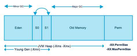 java memory diagram java jvm memory model memory management in java