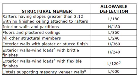 Floor Deflection Limits by What Is Allowable Deflection Trus Joist Technical Support