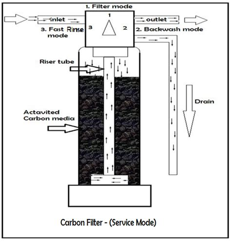 Activated Carbon Filters carbon filter benbell softener system
