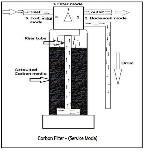 Carbon Active King Filter carbon filter benbell softener system