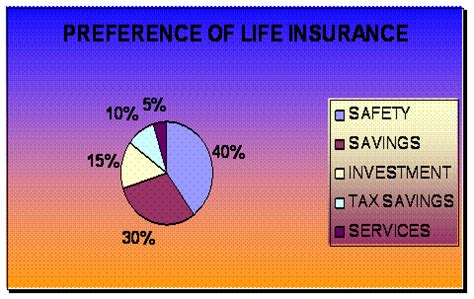Insurance Mba Projects by Index Of Mba Projects Project Report Insurance Company