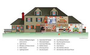 smart home technology system sensors national institute of biomedical imaging and