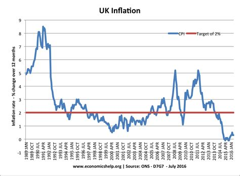 south africa inflation rate 1968 2015 data chart calendar uk inflation rate and graphs economics help