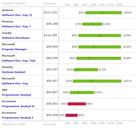 Mba Deloitte Salary by It Consulting It Consulting Kpmg Salary