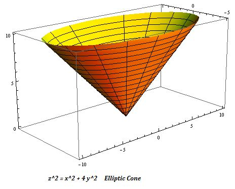 Drawing Quadric Surfaces by List Of Synonyms And Antonyms Of The Word Elliptic Cone