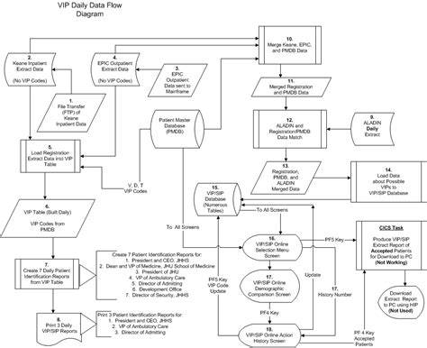 sistem flowchart vip gif 946 215 771 flow charts