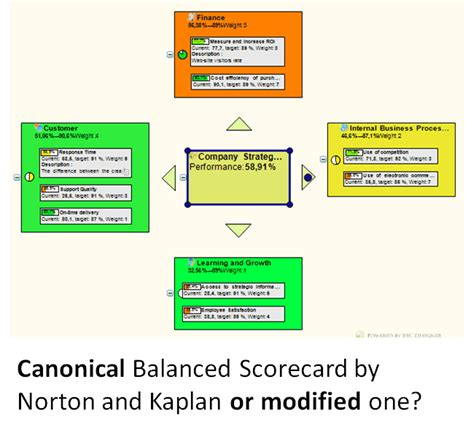 The Best Article Balanced Scorecard Kaplan Norton canonical balanced scorecard or modified one
