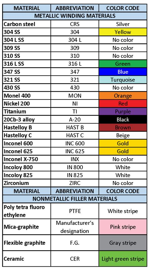 how to color code learn about spiral wound gasket including dimensions and