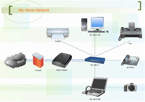 layout of home network network diagram exles