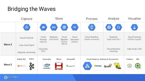 how soasta and google used machine learning to predict quot big data machine learning innovation with google cloud