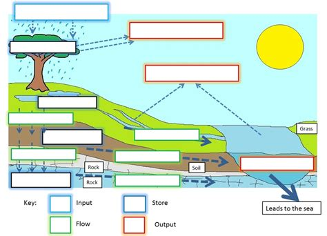 drainage basin system diagram drainage basins geo41