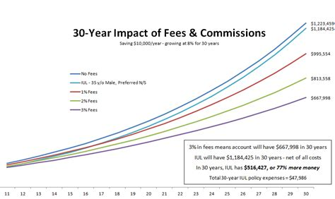 Personal Finance Advice 35 Outrageous Fees And How To Avoid Them by My Fees Are Bigger Than Your Fees Beattey S No More