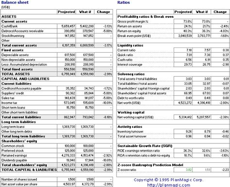 business plan costs online business plan what if analysis