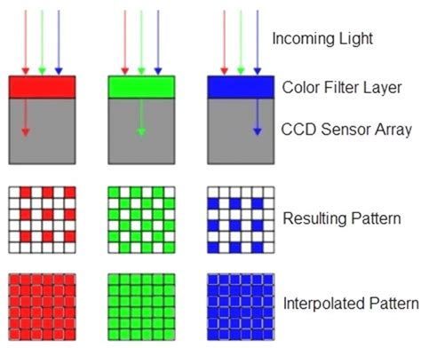 color filter figure 2 a rgb color space b a bayer color filter