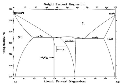 al mg phase diagram related keywords al mg phase diagram