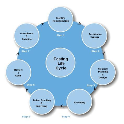 cicli testi increiblelavista software testing cycle