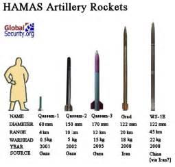 wie baue ich ein size plattformbett qassam rocket pictures