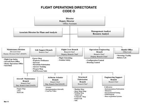 operation organization flight operations organization chart nasa