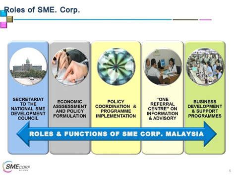 Mba Roles At Apple by Sme Corp Gmn Workshop Deck 2014