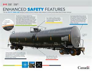 new car safety features the new tc 117 tank car standard includes several enhanced