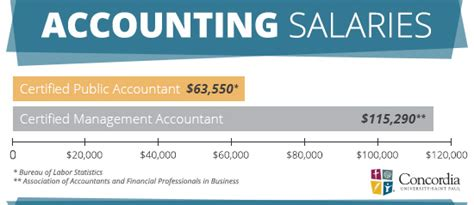 Mba Salary Vs Accounting Ba by Cpa Vs Cma Which Career Is Right For You