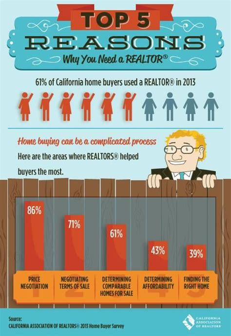 should i be a realtor 1000 images about real estate infographics on market economy marketing and