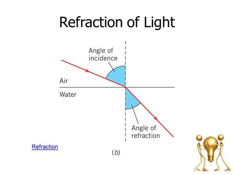 83 why does light refract the separation of white