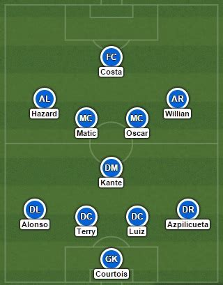 chelsea starting 11 the best chelsea starting xi for 2016 2017 famouscfc com
