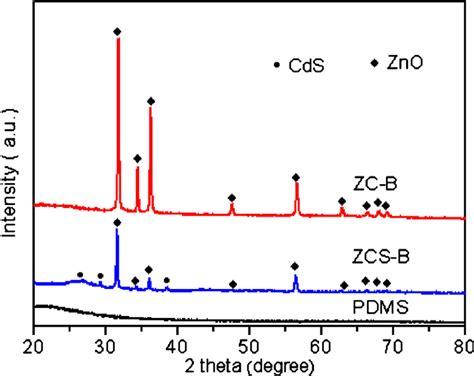 xrd pattern of bi2o3 fig 6 indexed xrd patterns of pdms flat sheet the zc b