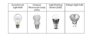 light bulb survey public opinion
