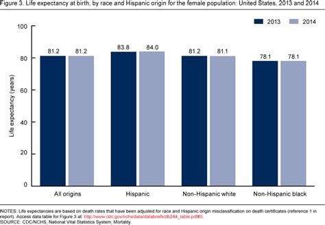 expectancy tables 2016 changes in expectancy by race and hispanic origin in