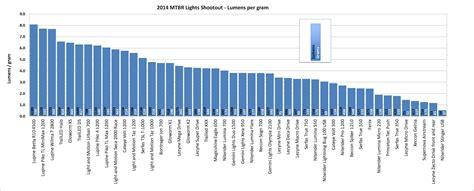 flashlight lumens chart 2014 mtbr bike lights shootout lumen measurements mtbr