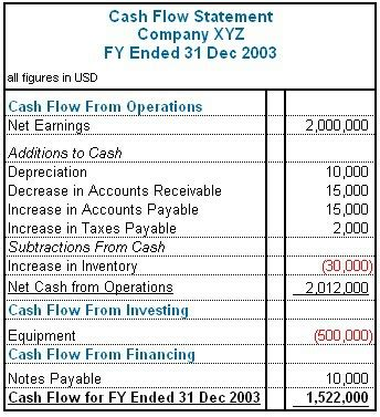 Easy Accounting For Small Business Owners Accounting Flow Statement Template