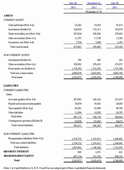 Consolidated Balance Sheet Template by And Audited Consolidated Balance Sheet As Of December 31 2011